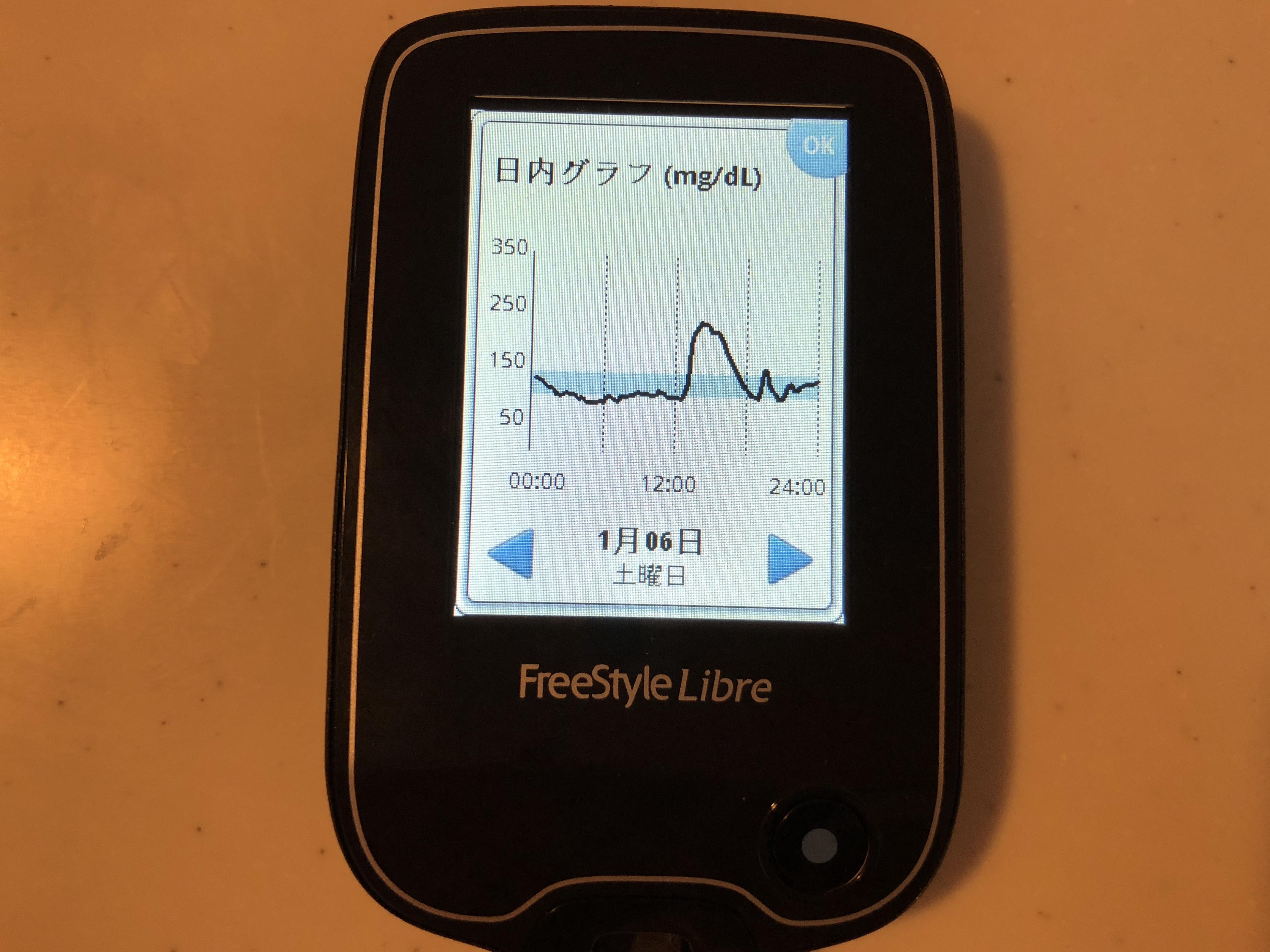 測定 器 リブレ 血糖